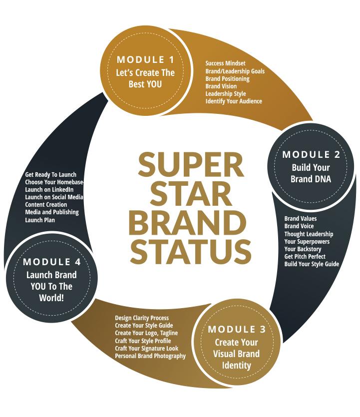 Personal-Brand-Accelerator-Online-Course-Brand-Formula